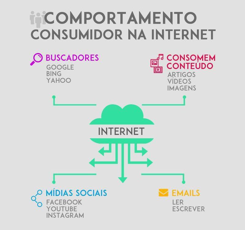 4-comportamentos-na-internet-anderson-gomes